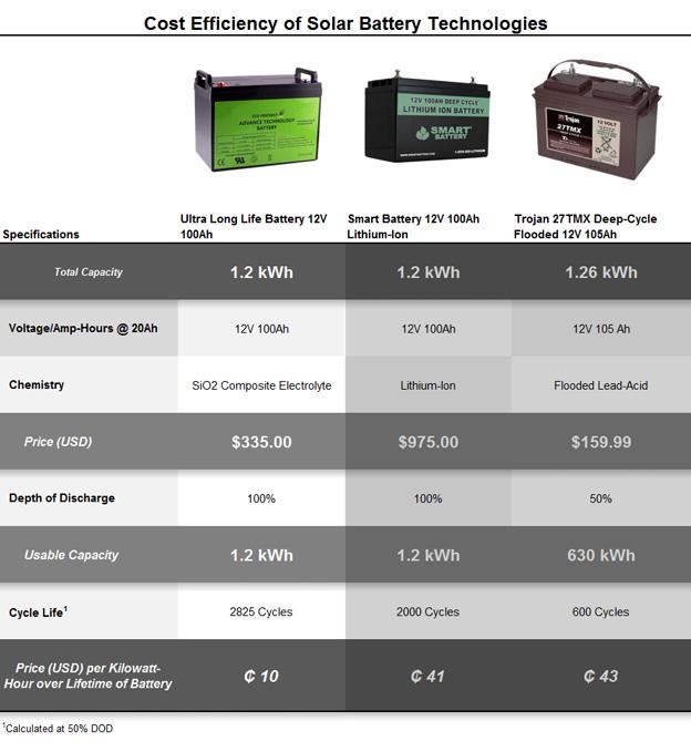 Battery Comparison Chart