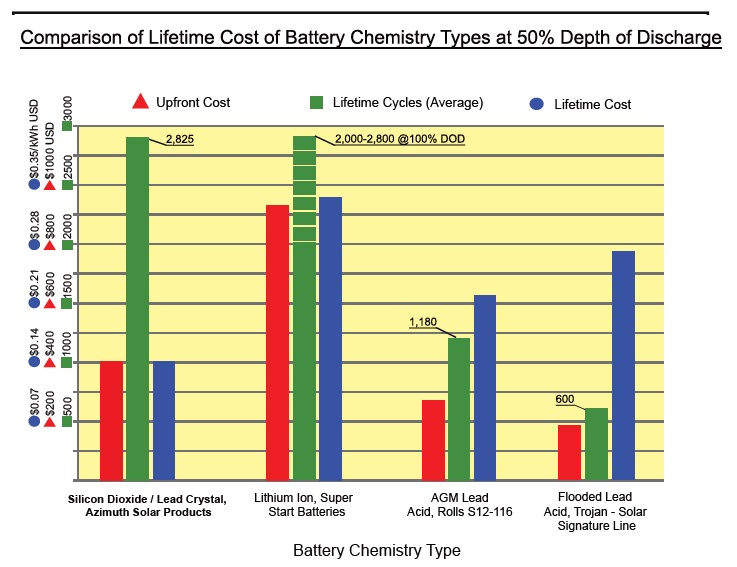 chart comparing lifetime costs of different battery chemistries