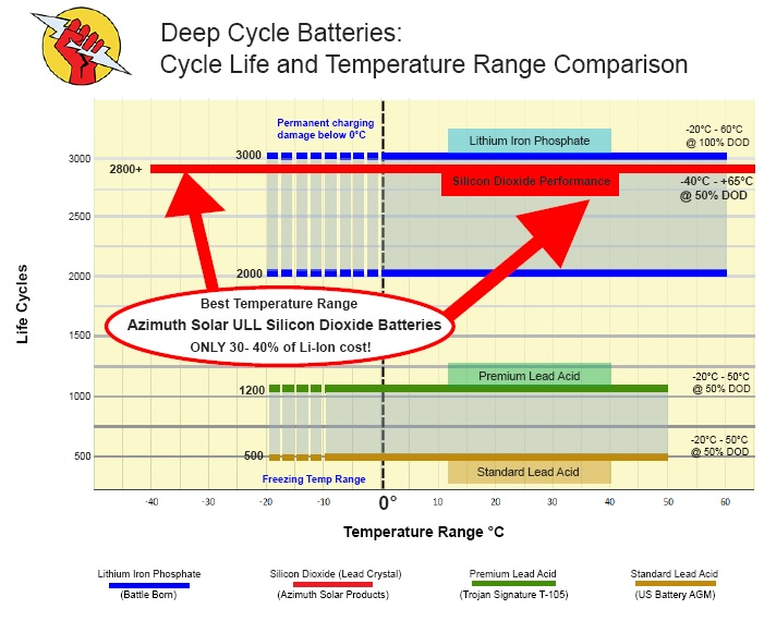 battery chart comparing cycle life and temperature range